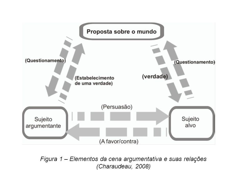 Figura 1 – Elementos da cena argumentativa e suas relações (Charaudeau, 2008)