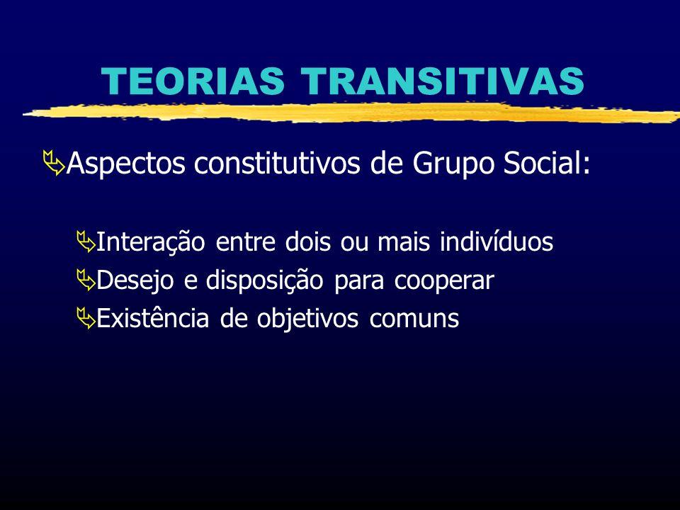 TEORIAS TRANSITIVAS Aspectos constitutivos de Grupo Social: Interação entre dois ou mais indivíduos Desejo e disposição para cooperar Existência de ob