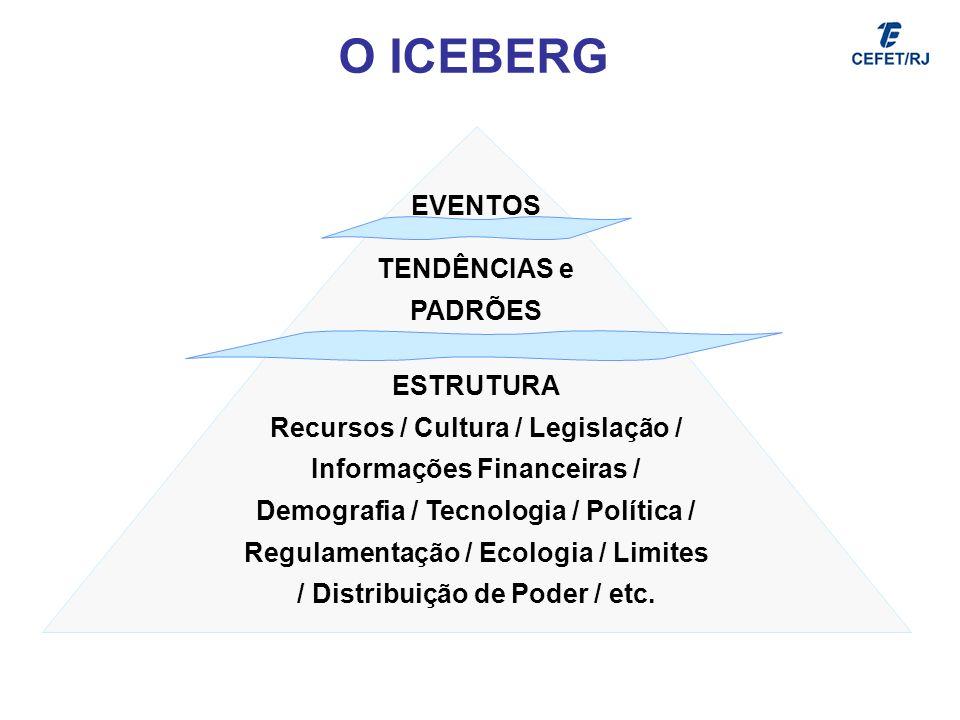 EVENTOS TENDÊNCIAS e PADRÕES ESTRUTURA Recursos / Cultura / Legislação / Informações Financeiras / Demografia / Tecnologia / Política / Regulamentação