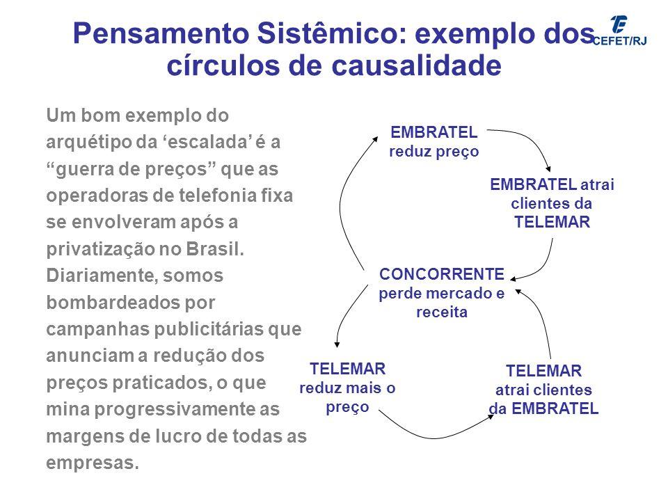 Pensamento Sistêmico: exemplo dos círculos de causalidade Um bom exemplo do arquétipo da escalada é a guerra de preços que as operadoras de telefonia