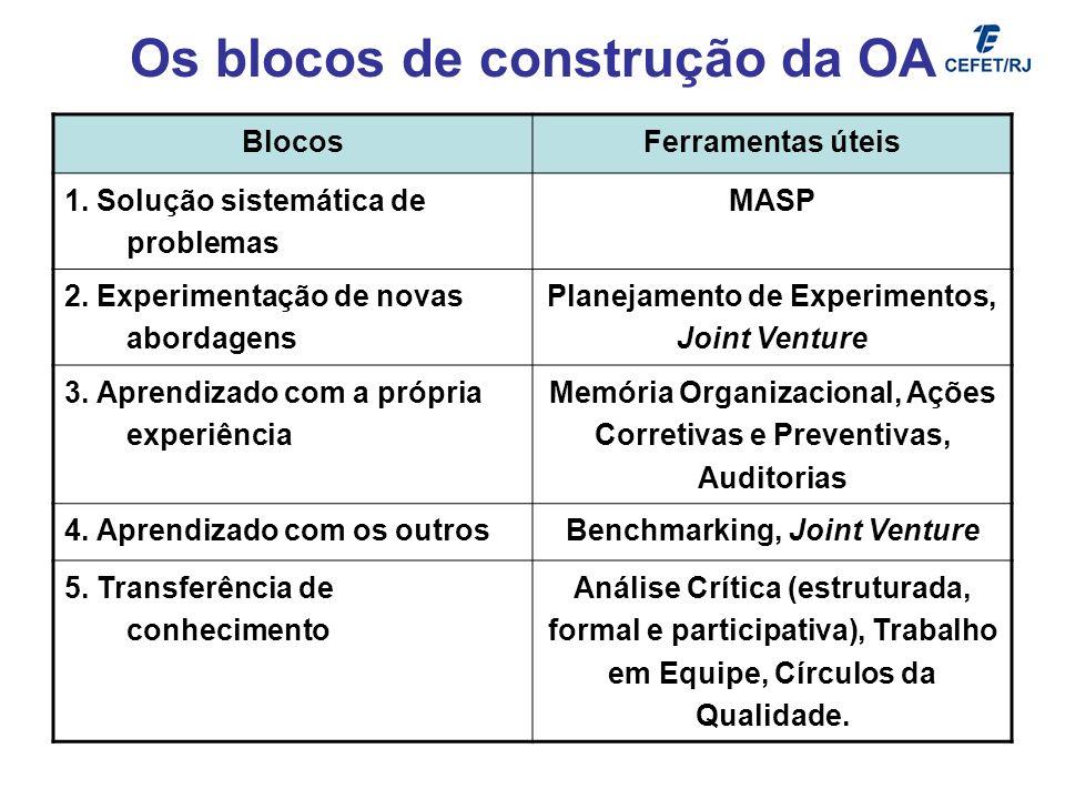 Os blocos de construção da OA BlocosFerramentas úteis 1. Solução sistemática de problemas MASP 2. Experimentação de novas abordagens Planejamento de E