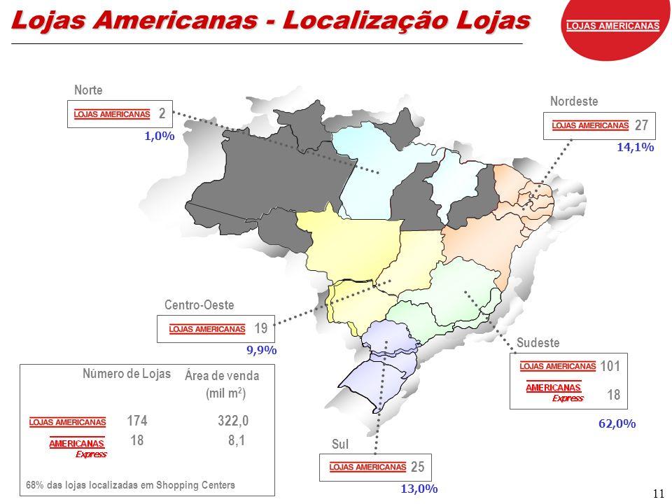 11 101 18 Sudeste 25 Sul 19 Centro-Oeste 27 Nordeste 2 Norte Área de venda (mil m 2 ) 174 322,0 18 8,1 68% das lojas localizadas em Shopping Centers Número de Lojas Lojas Americanas - Localização Lojas 1,0% 14,1% 9,9% 62,0% 13,0%