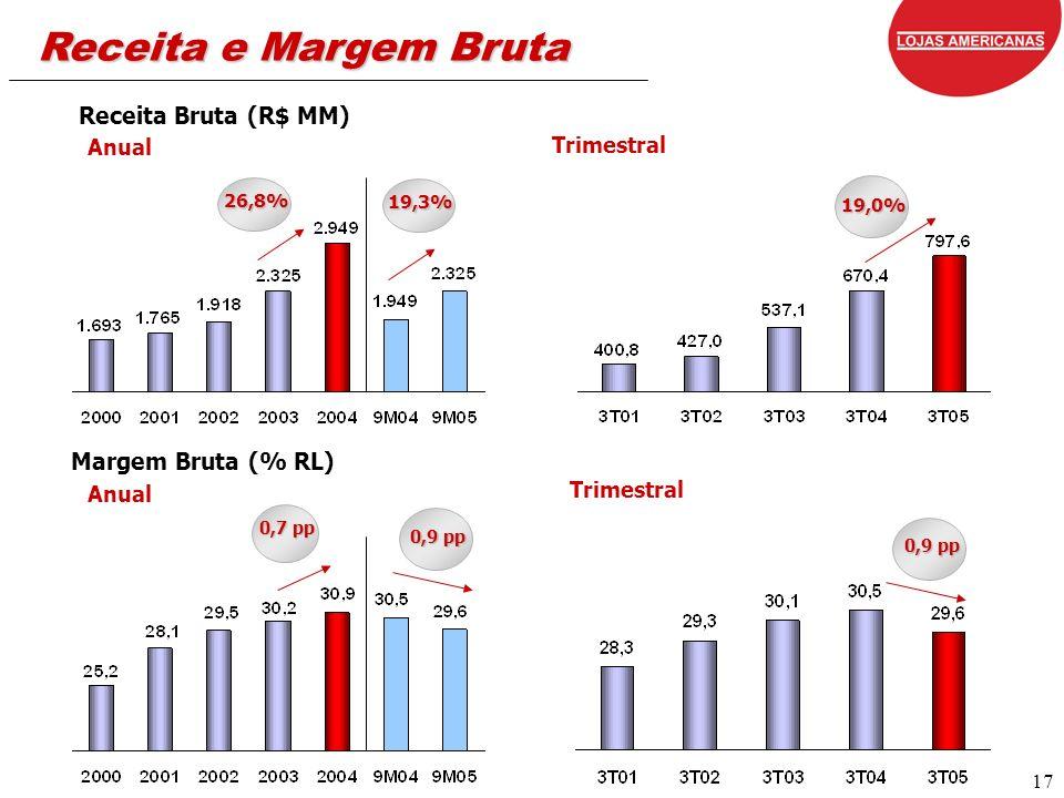 17 Receita Bruta (R$ MM) Margem Bruta (% RL) Anual Receita e Margem Bruta Trimestral 26,8% 19,0% 0,7 pp Trimestral 0,9 pp 19,3%