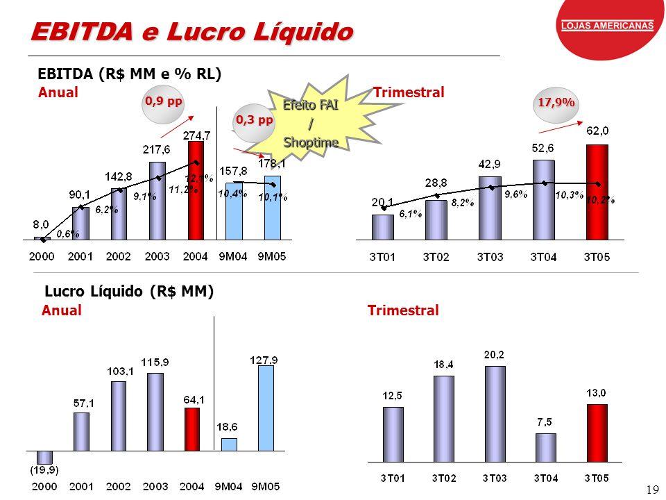 19 Efeito FAI / Shoptime EBITDA (R$ MM e % RL) Anual 0,9 pp Anual Lucro Líquido (R$ MM) Trimestral EBITDA e Lucro Líquido Trimestral 17,9% 0,3 pp