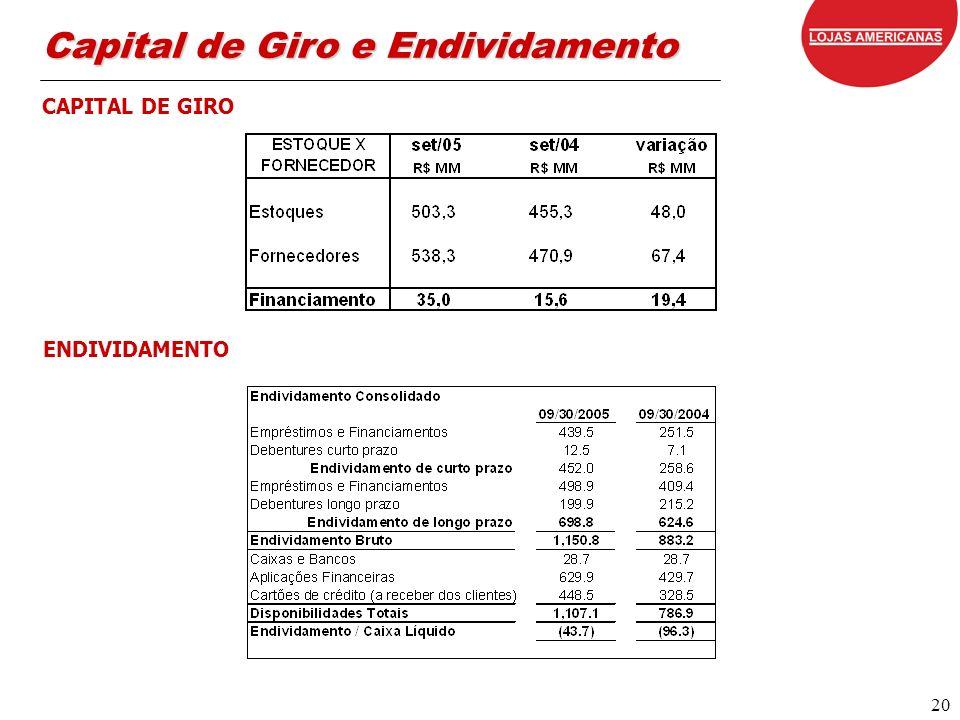 20 CAPITAL DE GIRO Capital de Giro e Endividamento ENDIVIDAMENTO