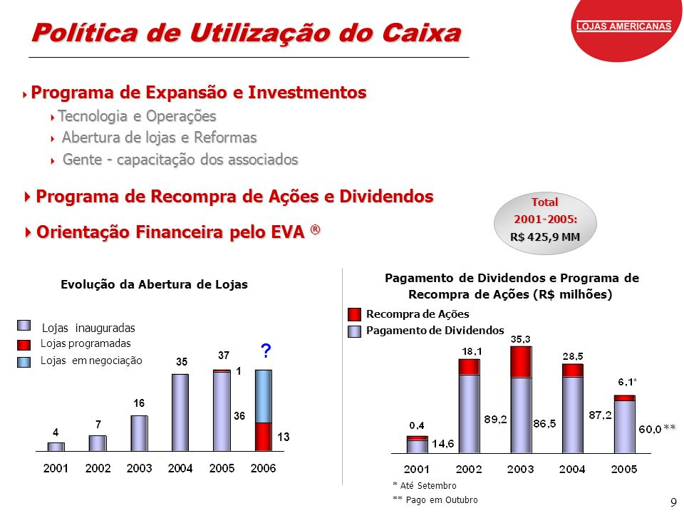 9 Total2001-2005: R$ 425,9 MM .