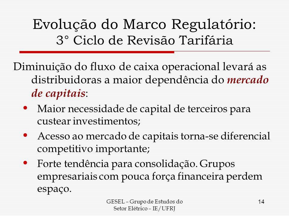 Evolução do Marco Regulatório: 3° Ciclo de Revisão Tarifária Diminuição do fluxo de caixa operacional levará as distribuidoras a maior dependência do
