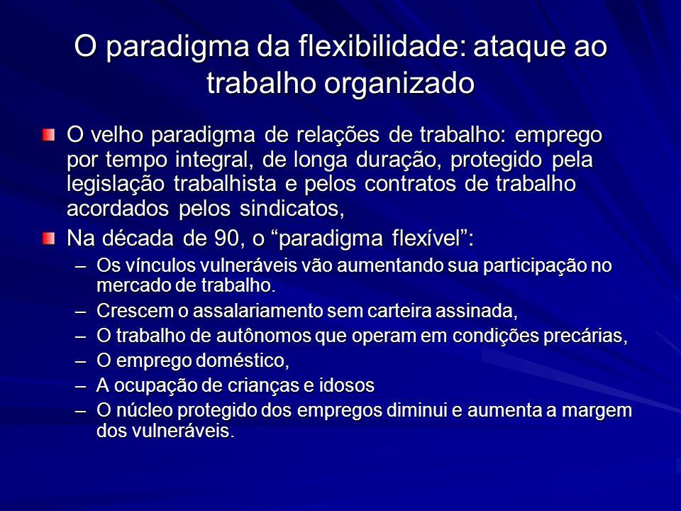O paradigma da flexibilidade: ataque ao trabalho organizado O velho paradigma de relações de trabalho: emprego por tempo integral, de longa duração, p