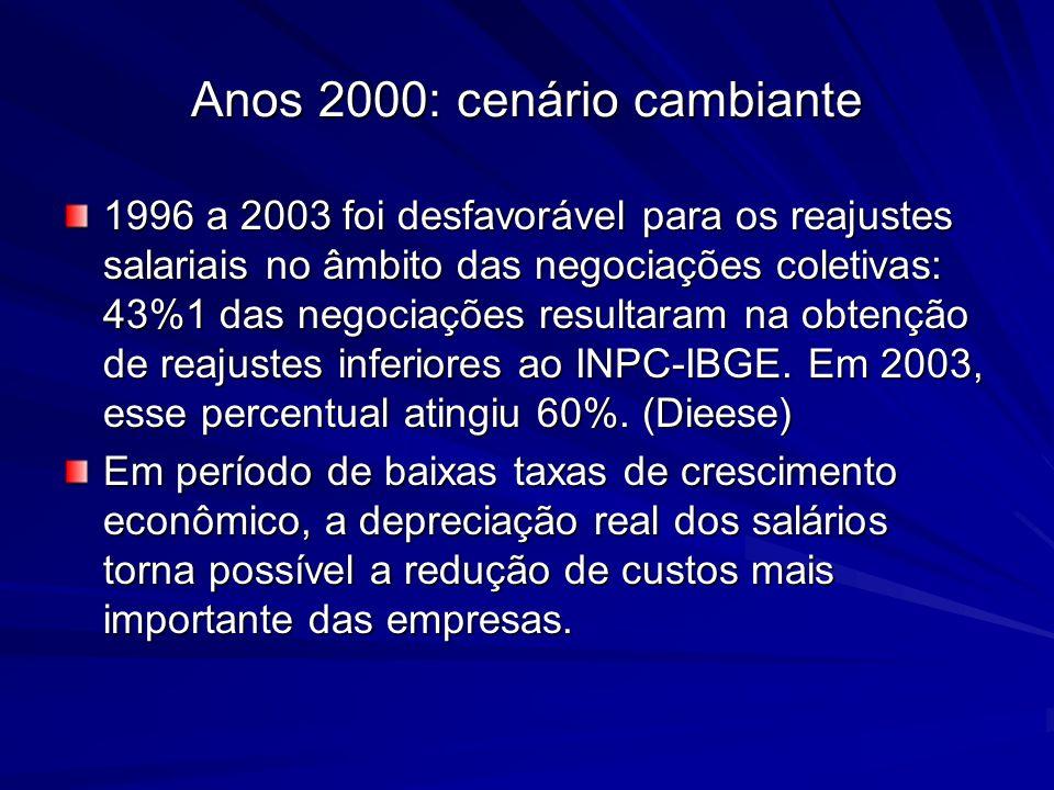 Anos 2000: cenário cambiante 1996 a 2003 foi desfavorável para os reajustes salariais no âmbito das negociações coletivas: 43%1 das negociações result