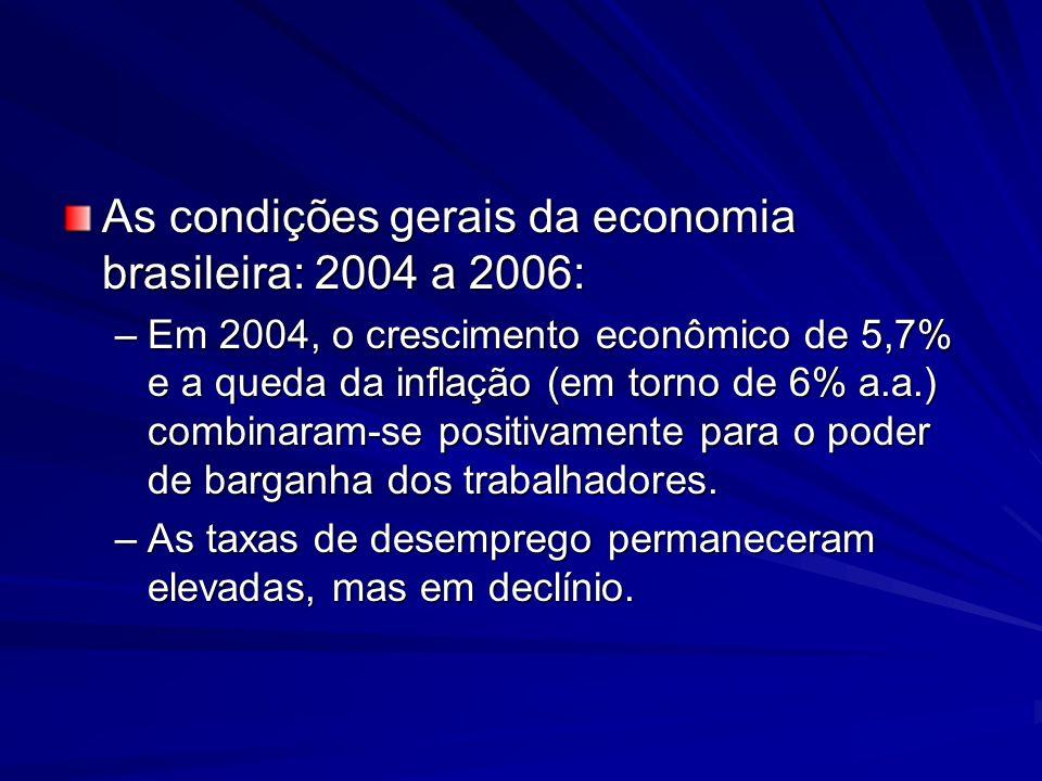 As condições gerais da economia brasileira: 2004 a 2006: –Em 2004, o crescimento econômico de 5,7% e a queda da inflação (em torno de 6% a.a.) combina