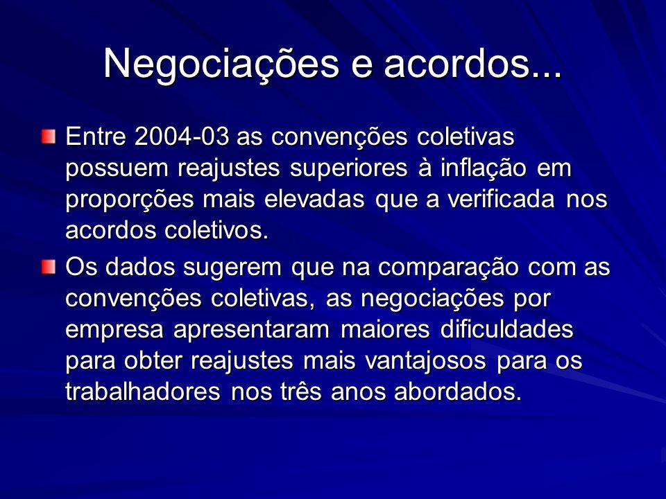 Negociações e acordos... Entre 2004-03 as convenções coletivas possuem reajustes superiores à inflação em proporções mais elevadas que a verificada no