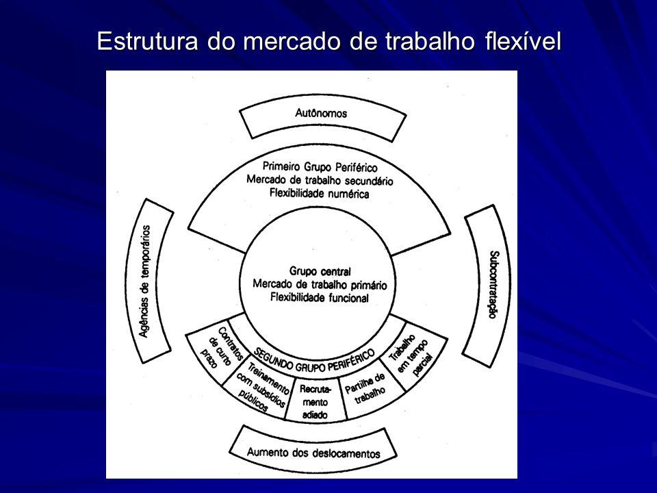 Estrutura do mercado de trabalho flexível