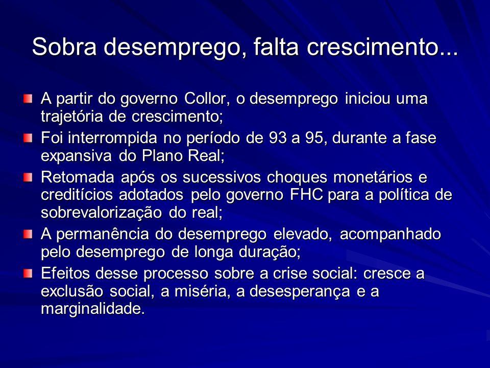 Sobra desemprego, falta crescimento... A partir do governo Collor, o desemprego iniciou uma trajetória de crescimento; Foi interrompida no período de