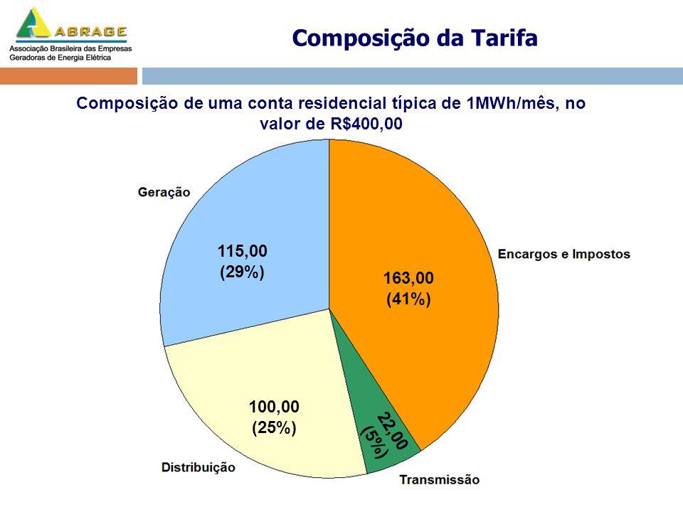 22,00 (5%) 163,00 (41%) 115,00 (29%) 100,00 (25%) Composição de uma conta residencial típica de 1MWh/mês, no valor de R$400,00 Composição da Tarifa