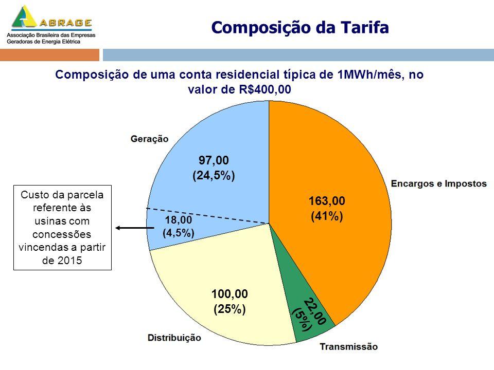 22,00 (5%) 163,00 (41%) 97,00 (24,5%) 100,00 (25%) Composição de uma conta residencial típica de 1MWh/mês, no valor de R$400,00 Composição da Tarifa 1