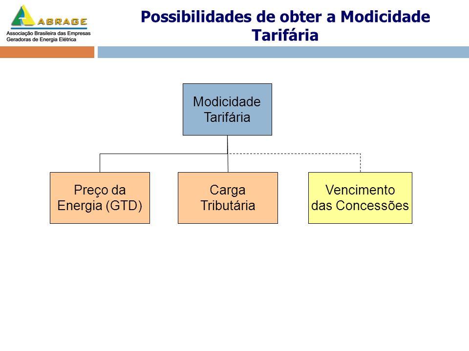 Possibilidades de obter a Modicidade Tarifária Modicidade Tarifária Preço da Energia (GTD) Carga Tributária Vencimento das Concessões