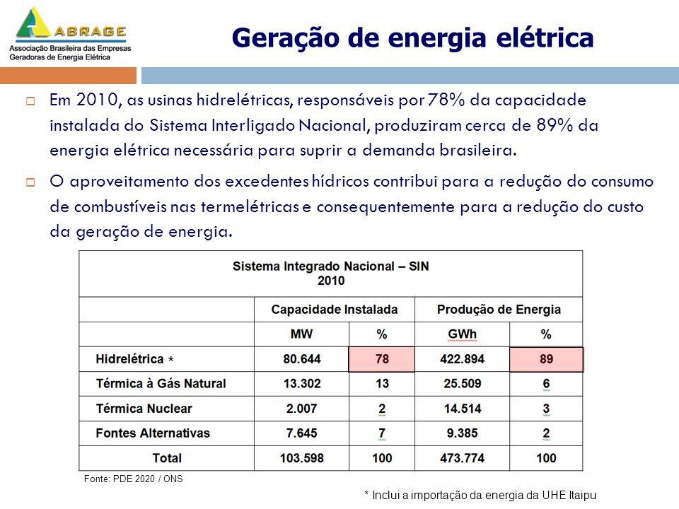 * * Inclui a importação da energia da UHE Itaipu Fonte: PDE 2020 / ONS Em 2010, as usinas hidrelétricas, responsáveis por 78% da capacidade instalada