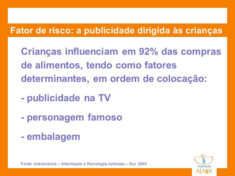 Fator de risco: a publicidade dirigida às crianças Crianças influenciam em 92% das compras de alimentos, tendo como fatores determinantes, em ordem de