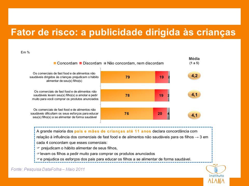 Fator de risco: a publicidade dirigida às crianças Fonte: Pesquisa DataFolha – Maio 2011