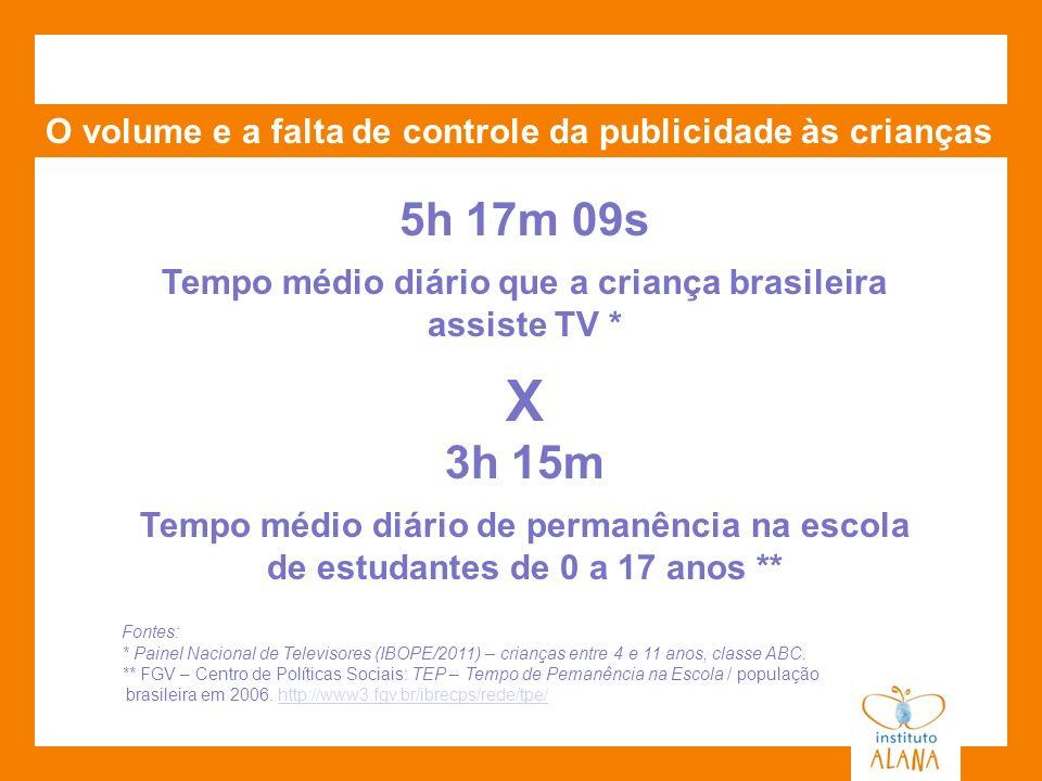 O volume e a falta de controle da publicidade às crianças 5h 17m 09s Tempo médio diário que a criança brasileira assiste TV * X 3h 15m Tempo médio diá