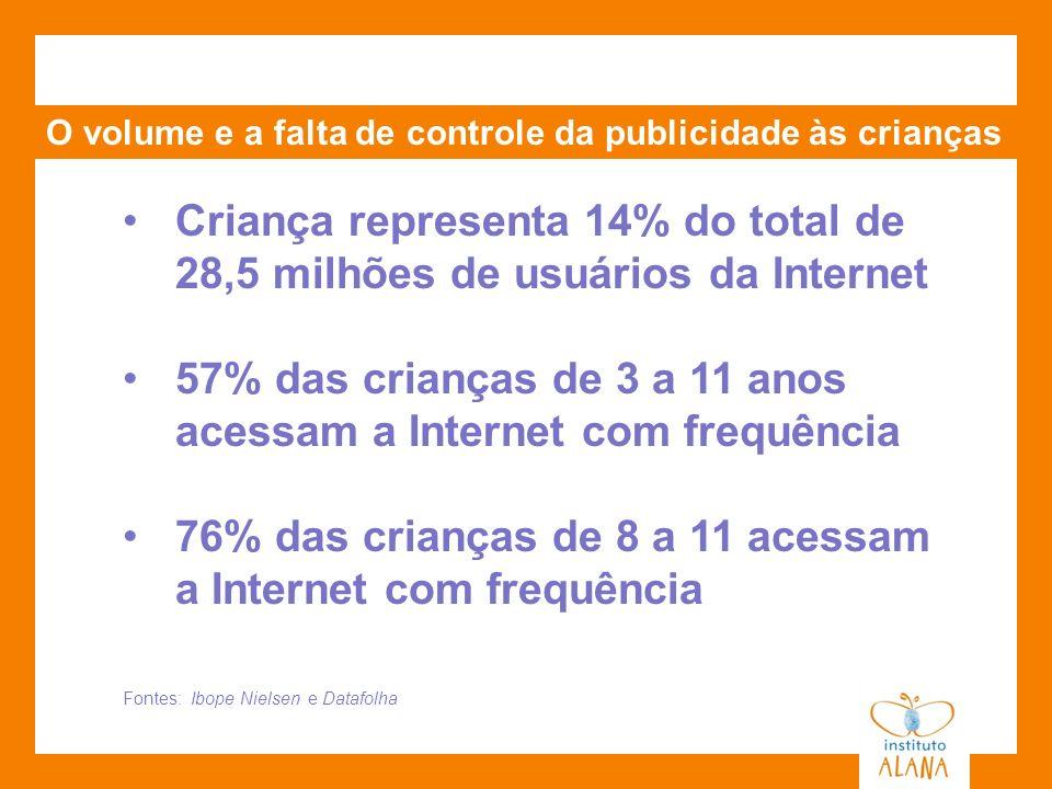 O volume e a falta de controle da publicidade às crianças Criança representa 14% do total de 28,5 milhões de usuários da Internet 57% das crianças de