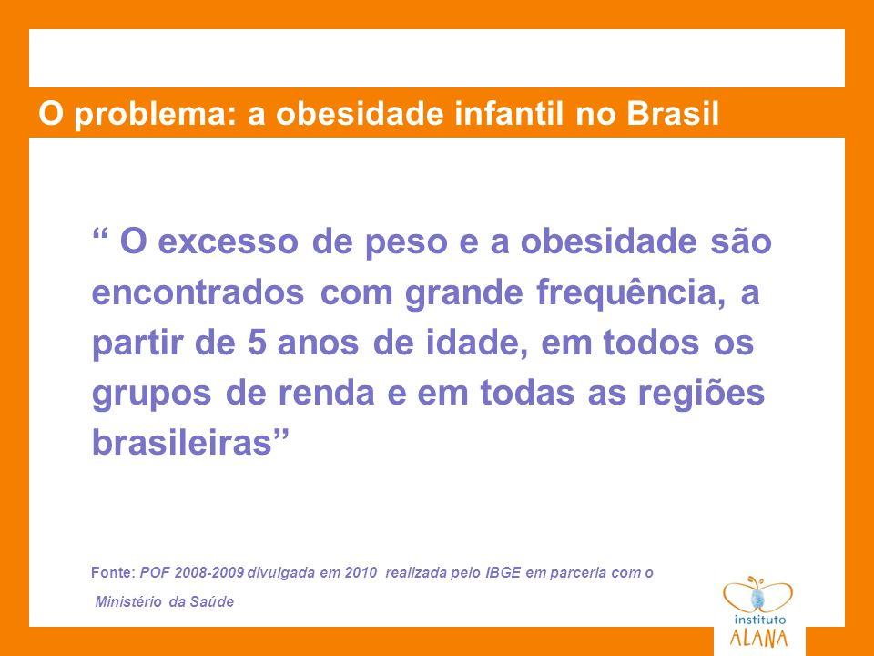 O problema: a obesidade infantil no Brasil 1 em cada 3 crianças de 5 a 9 anos está acima do peso Sobrepeso dobrou nos últimos 34 anos Sobrepeso já atinge 33,5% da população de 5 a 9 anos Fonte: POF 2008-2009 divulgada em 2010 realizada pelo IBGE em parceria com o Ministério da Saúde