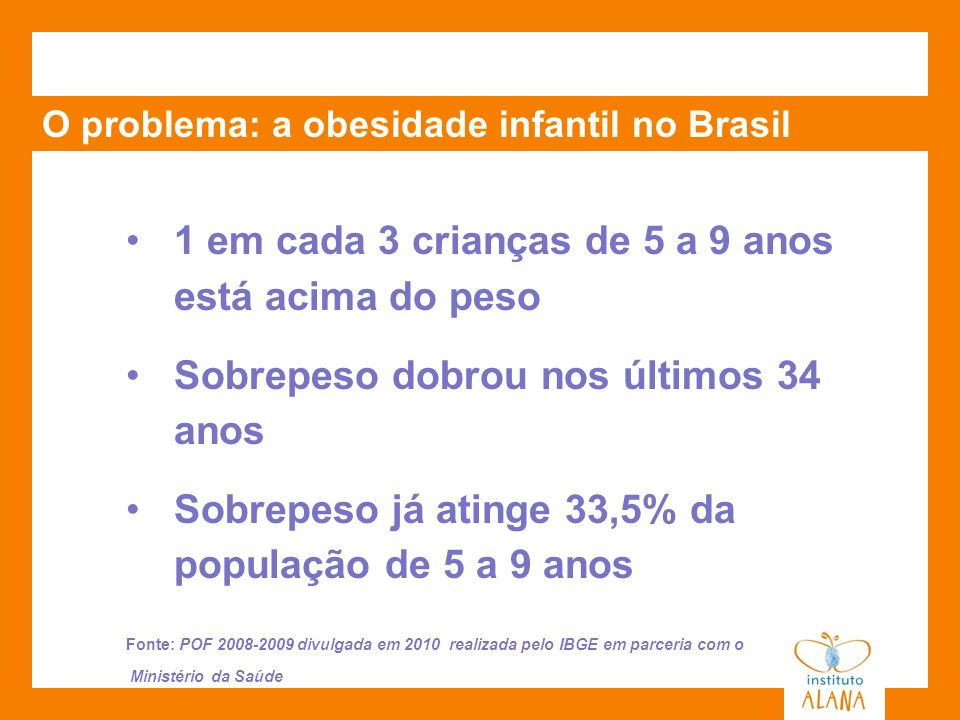 O problema: a obesidade infantil no Brasil 1 em cada 3 crianças de 5 a 9 anos está acima do peso Sobrepeso dobrou nos últimos 34 anos Sobrepeso já ati