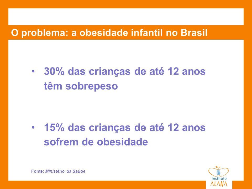 O problema: a obesidade infantil no Brasil 30% das crianças de até 12 anos têm sobrepeso 15% das crianças de até 12 anos sofrem de obesidade Fonte: Mi