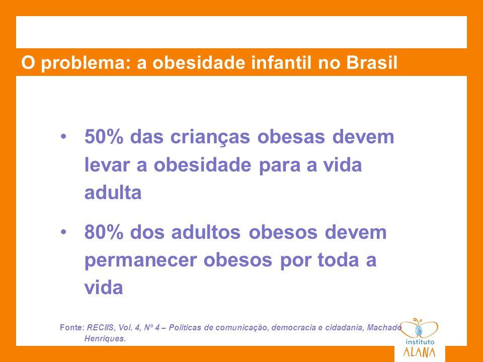 O problema: a obesidade infantil no Brasil Somente 38,3% das crianças entre 5 e 10 anos consomem frutas, legumes e verduras em sua dieta alimentar Nessa faixa etária 26,6% dizem consumir balas, biscoitos recheados e outros doces de 5 a 7 vezes por semana Fonte: Ministério da Saúde