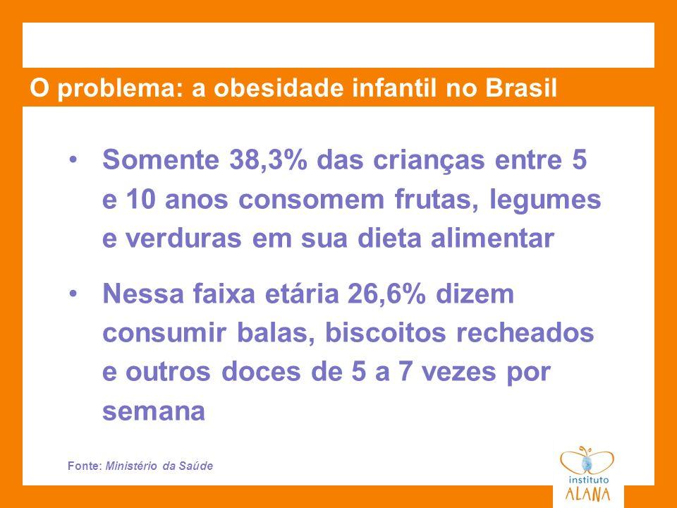 O problema: a obesidade infantil no Brasil Somente 38,3% das crianças entre 5 e 10 anos consomem frutas, legumes e verduras em sua dieta alimentar Nes