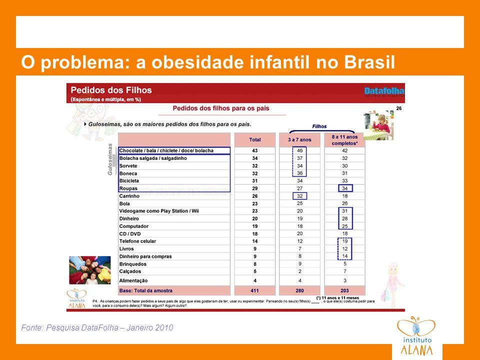 Fonte: Pesquisa DataFolha – Janeiro 2010 O problema: a obesidade infantil no Brasil