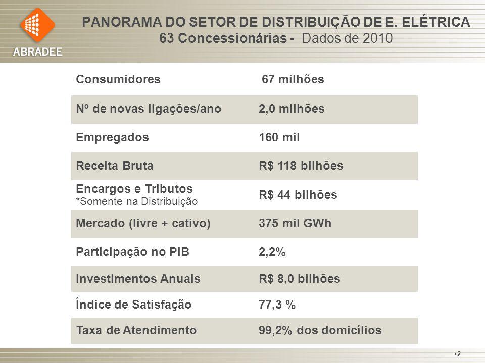 PANORAMA DO SETOR DE DISTRIBUIÇÃO DE E. ELÉTRICA 63 Concessionárias - Dados de 2010 Consumidores 67 milhões Nº de novas ligações/ano2,0 milhões Empreg