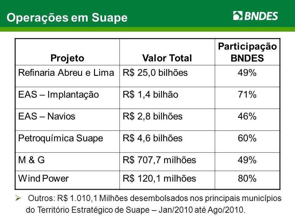 Operações em Suape ProjetoValor Total Participação BNDES Refinaria Abreu e LimaR$ 25,0 bilhões49% EAS – ImplantaçãoR$ 1,4 bilhão71% EAS – NaviosR$ 2,8