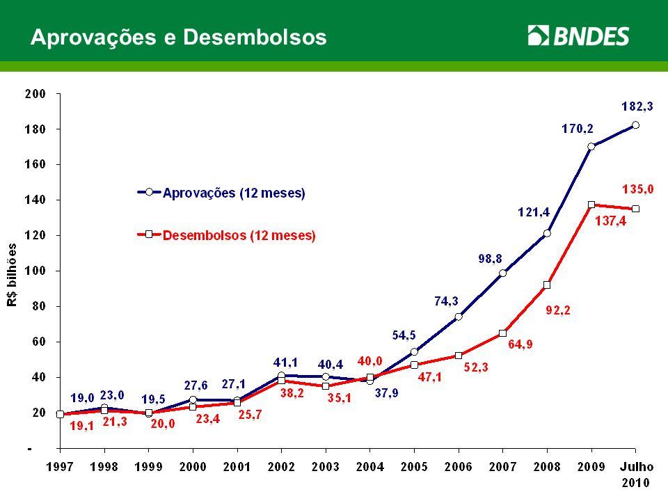 Desembolsos por região – 2008 / 2009