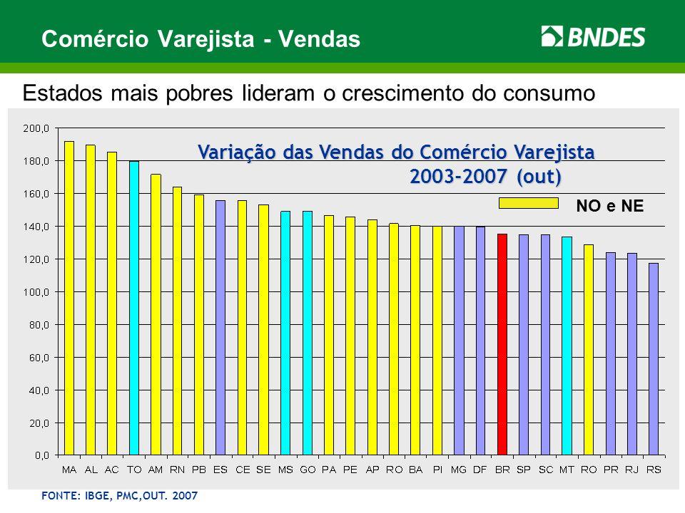 Variação das Vendas do Comércio Varejista 2003-2007 (out) 2003-2007 (out) FONTE: IBGE, PMC,OUT. 2007 Comércio Varejista - Vendas Estados mais pobres l