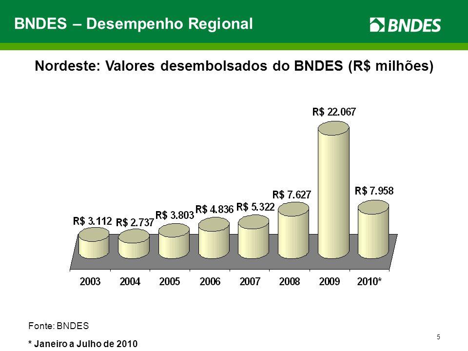 5 Fonte: BNDES * Janeiro a Julho de 2010 Excluídos R$ 9,89 Bilhões da Refinaria Abreu e Lima BNDES – Desempenho Regional Nordeste: Valores desembolsad