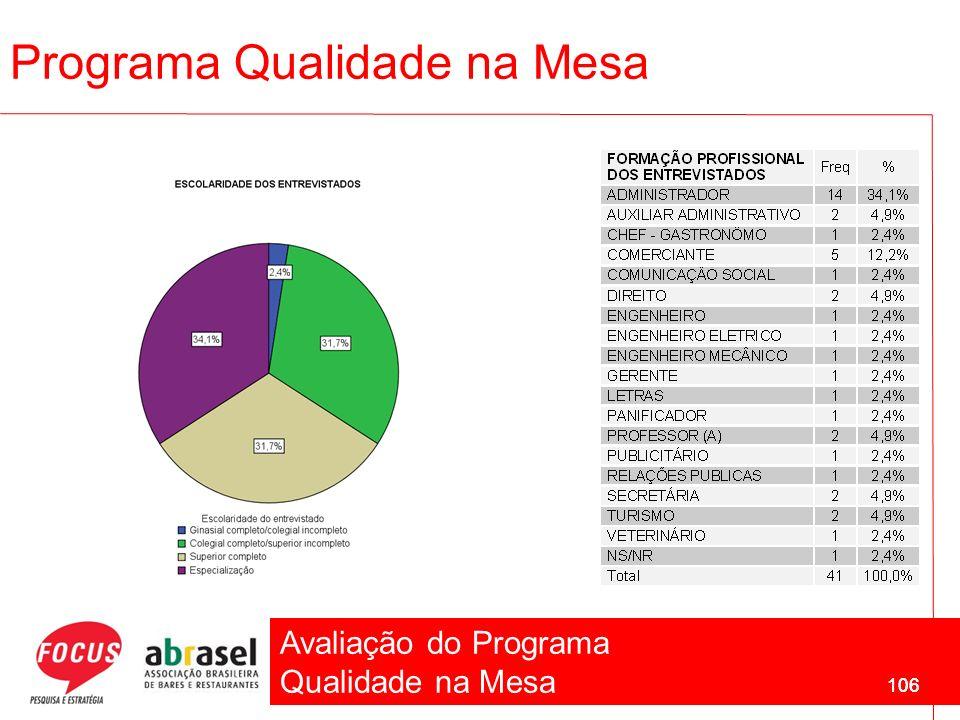 Avaliação do Programa Qualidade na Mesa 106 Programa Qualidade na Mesa