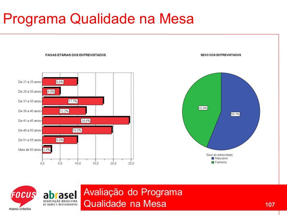 Avaliação do Programa Qualidade na Mesa 107 Programa Qualidade na Mesa