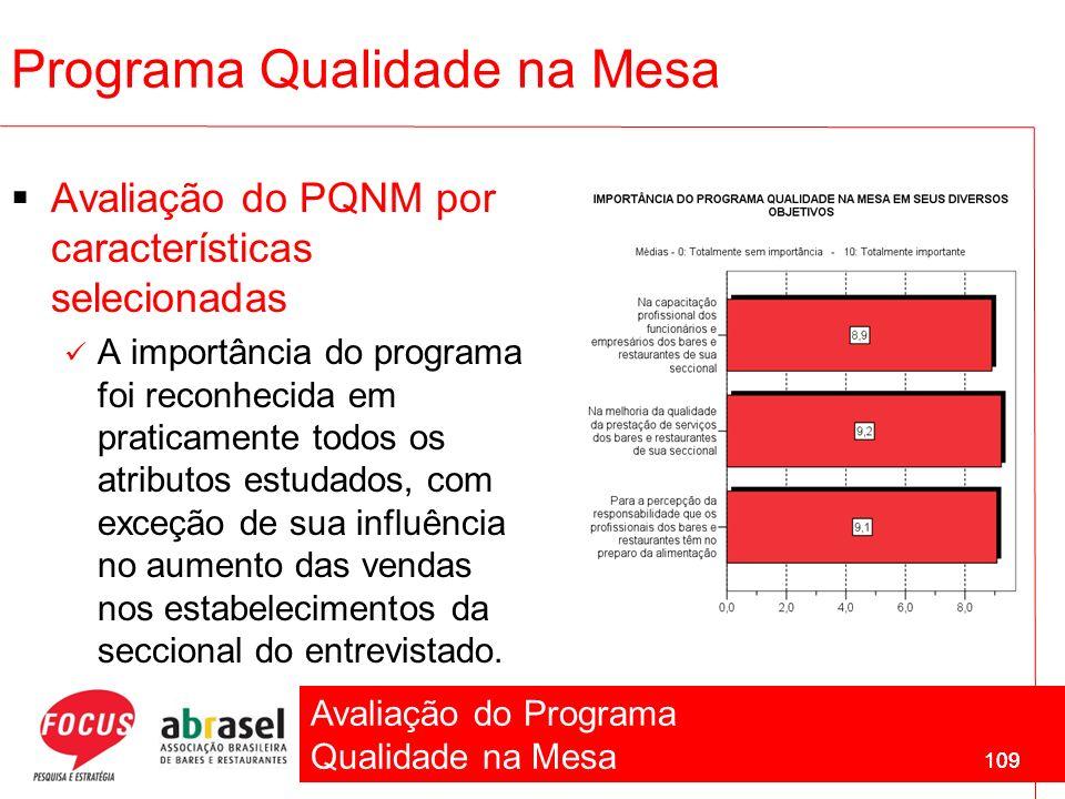 Avaliação do Programa Qualidade na Mesa 109 Avaliação do PQNM por características selecionadas A importância do programa foi reconhecida em praticamen