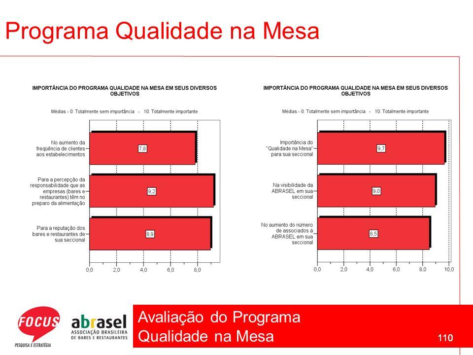Avaliação do Programa Qualidade na Mesa 110 Programa Qualidade na Mesa