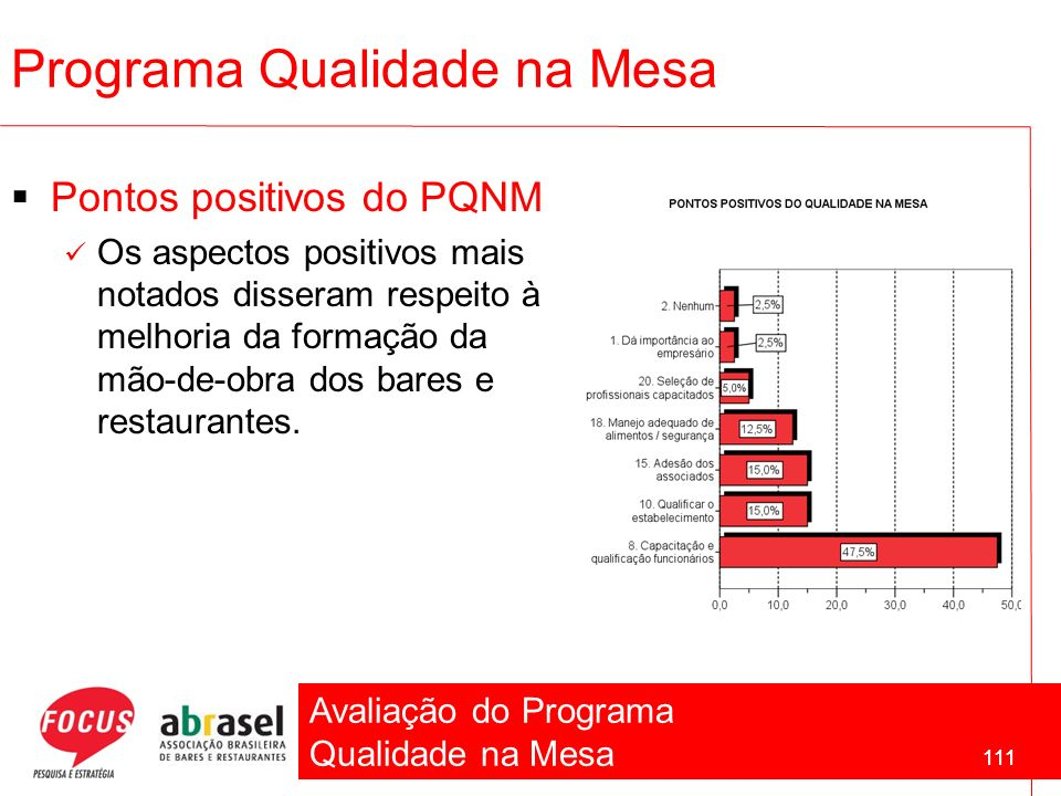 Avaliação do Programa Qualidade na Mesa 111 Pontos positivos do PQNM Os aspectos positivos mais notados disseram respeito à melhoria da formação da mã