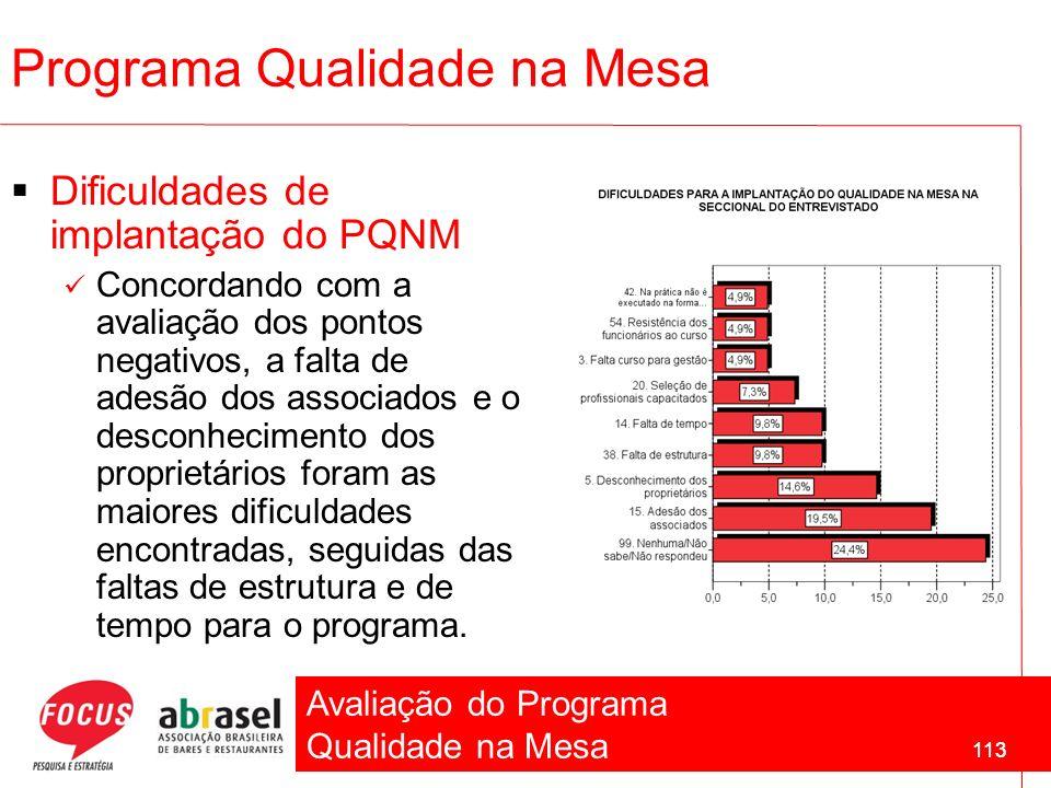 Avaliação do Programa Qualidade na Mesa 113 Dificuldades de implantação do PQNM Concordando com a avaliação dos pontos negativos, a falta de adesão do