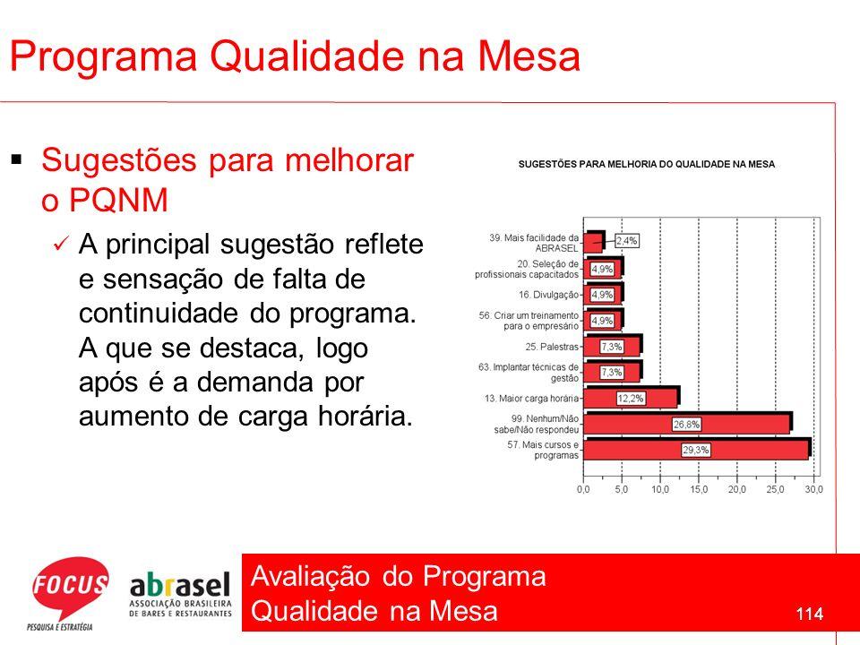 Avaliação do Programa Qualidade na Mesa 114 Sugestões para melhorar o PQNM A principal sugestão reflete e sensação de falta de continuidade do program