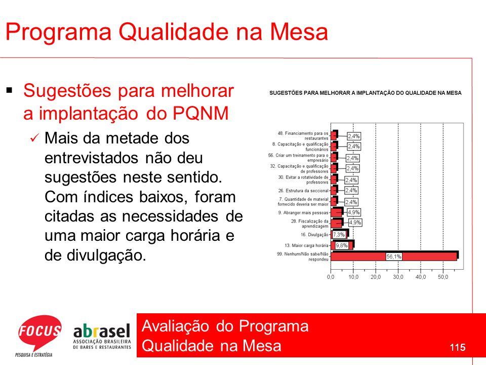 Avaliação do Programa Qualidade na Mesa 115 Sugestões para melhorar a implantação do PQNM Mais da metade dos entrevistados não deu sugestões neste sen