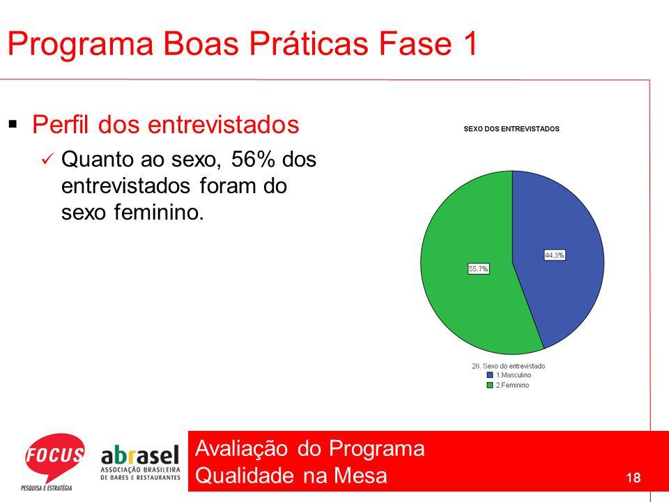 Avaliação do Programa Qualidade na Mesa 18 Programa Boas Práticas Fase 1 Perfil dos entrevistados Quanto ao sexo, 56% dos entrevistados foram do sexo