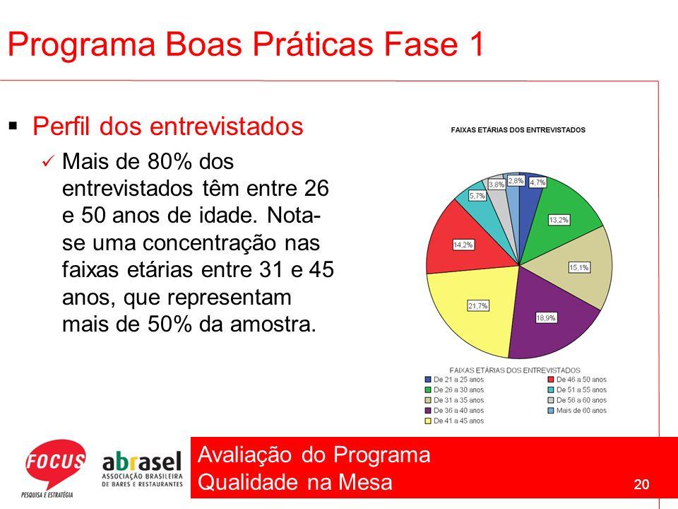 Avaliação do Programa Qualidade na Mesa 20 Programa Boas Práticas Fase 1 Perfil dos entrevistados Mais de 80% dos entrevistados têm entre 26 e 50 anos