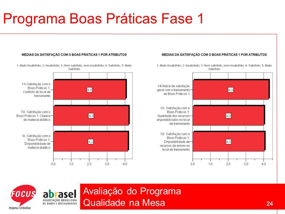 Avaliação do Programa Qualidade na Mesa 24 Programa Boas Práticas Fase 1 24