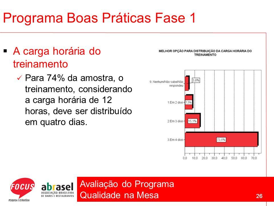 Avaliação do Programa Qualidade na Mesa 26 Programa Boas Práticas Fase 1 A carga horária do treinamento Para 74% da amostra, o treinamento, consideran