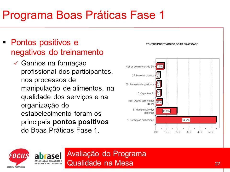 Avaliação do Programa Qualidade na Mesa 27 Programa Boas Práticas Fase 1 Pontos positivos e negativos do treinamento Ganhos na formação profissional d
