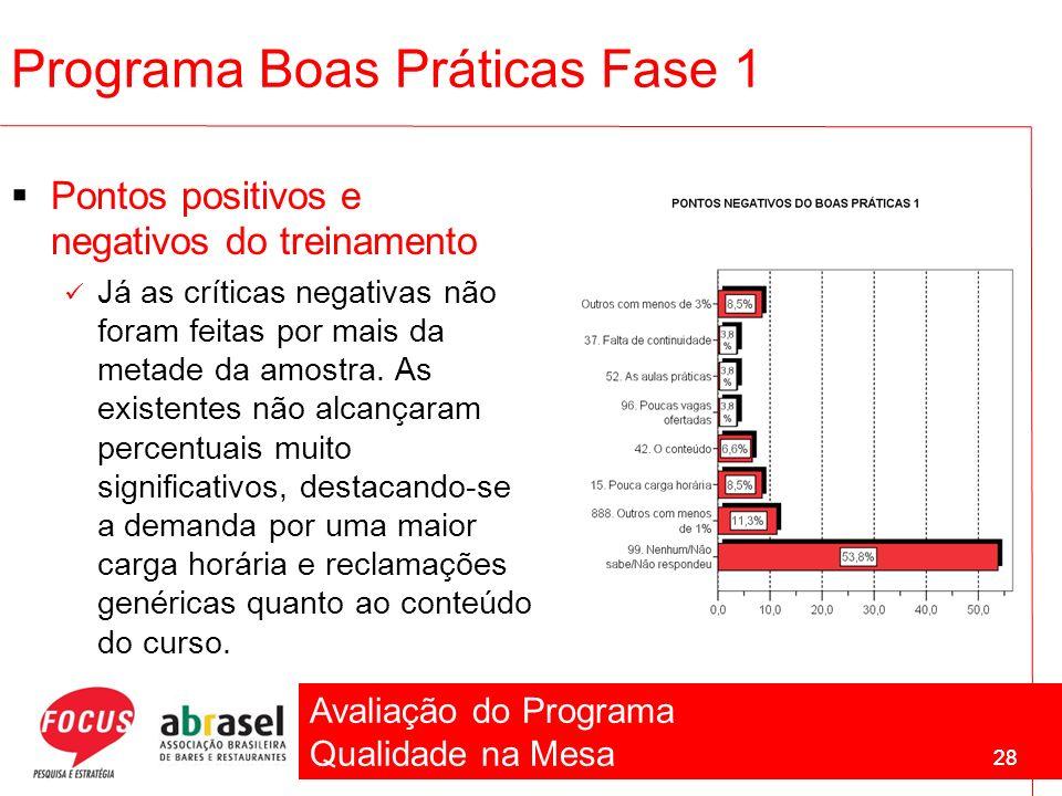 Avaliação do Programa Qualidade na Mesa 28 Programa Boas Práticas Fase 1 Pontos positivos e negativos do treinamento Já as críticas negativas não fora